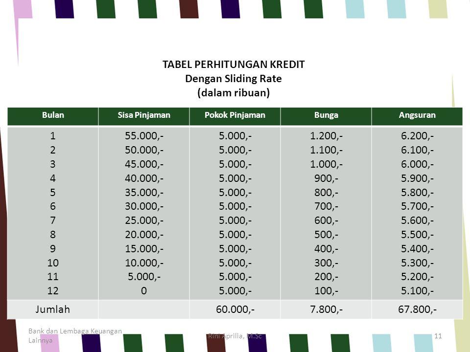 Bank dan Lembaga Keuangan Lainnya Rini Aprilia, M.Sc11 BulanSisa PinjamanPokok PinjamanBungaAngsuran 1 2 3 4 5 6 7 8 9 10 11 12 55.000,- 50.000,- 45.0