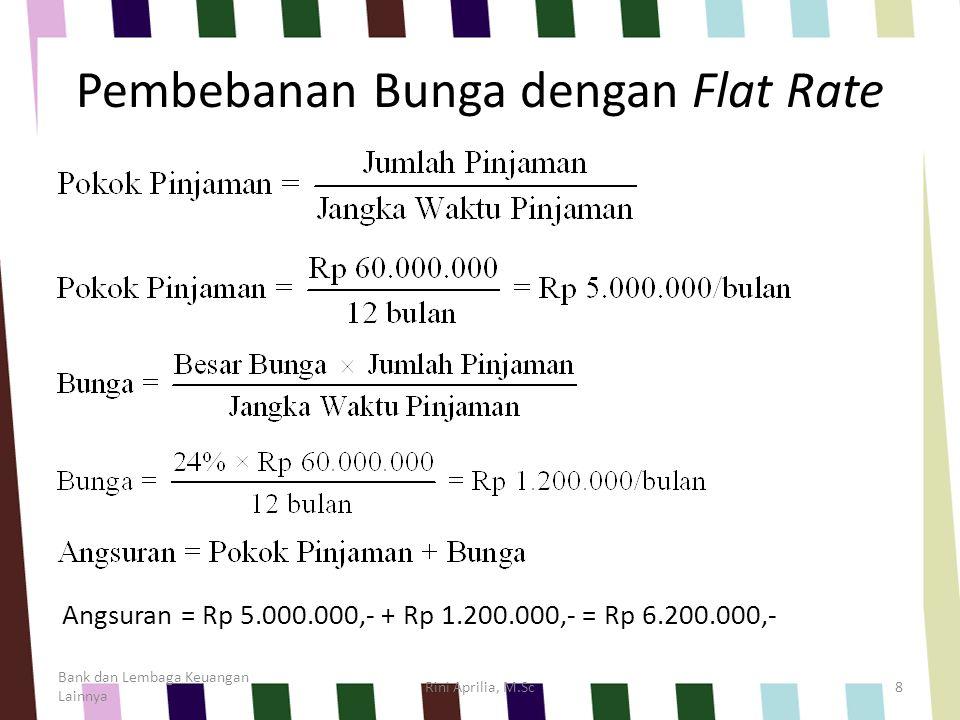 Bank dan Lembaga Keuangan Lainnya Rini Aprilia, M.Sc9 BulanSisa PinjamanPokok PinjamanBungaAngsuran 1 2 3 4 5 6 7 8 9 10 11 12 55.000,- 50.000,- 45.000,- 40.000,- 35.000,- 30.000,- 25.000,- 20.000,- 15.000,- 10.000,- 5.000,- 0 5.000,- 1.200,- 6.200,- Jumlah60.000,-14.400,-74.400,- TABEL PERHITUNGAN KREDIT Dengan Flat Rate (dalam ribuan)