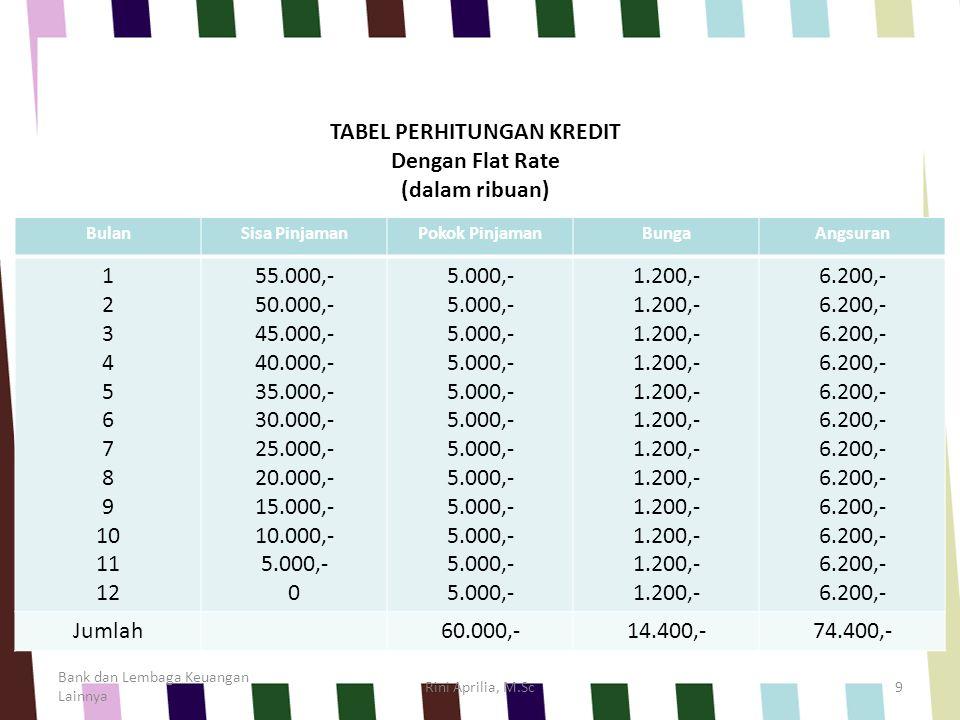 Pembebanan Bunga dengan Sliding Rate Bank dan Lembaga Keuangan Lainnya Rini Aprilia, M.Sc10 Pada Bulan 1 Pada Bulan 2 dst