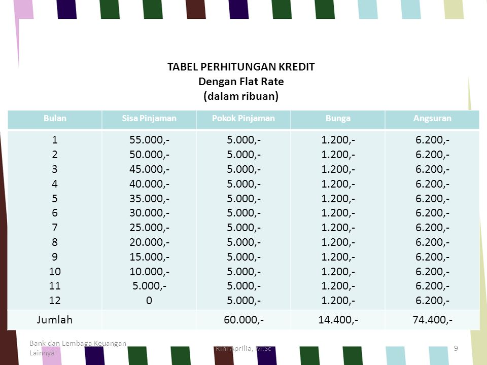 Bank dan Lembaga Keuangan Lainnya Rini Aprilia, M.Sc9 BulanSisa PinjamanPokok PinjamanBungaAngsuran 1 2 3 4 5 6 7 8 9 10 11 12 55.000,- 50.000,- 45.00