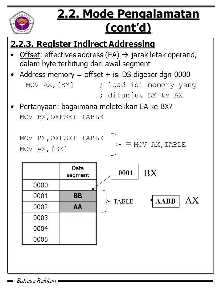 Bahasa Rakitan 2.2.Mode Pengalamatan (cont'd) 2.2.3.