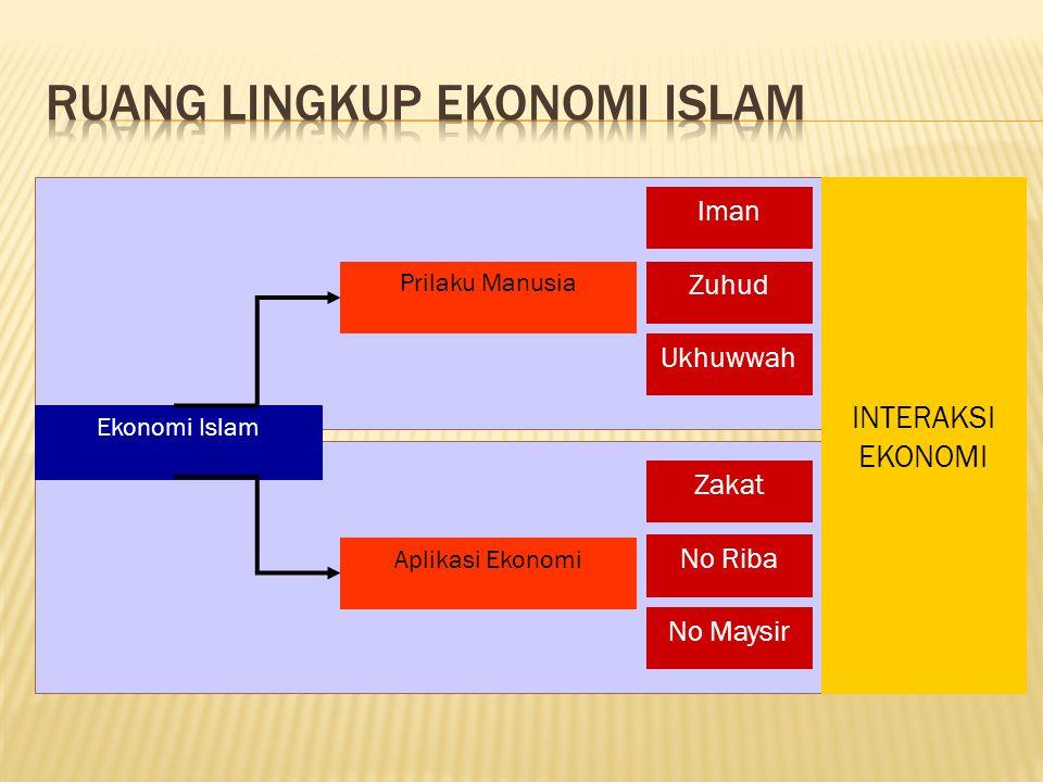 Ekonomi Islam Prilaku Manusia Aplikasi Ekonomi Iman Zuhud Ukhuwwah Zakat No Riba No Maysir INTERAKSI EKONOMI