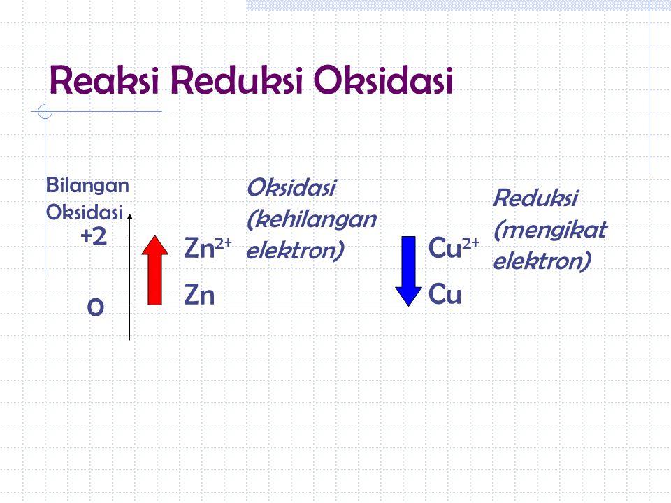 Reaksi Reduksi Oksidasi +2 0 Bilangan Oksidasi Zn Zn 2+ Cu Cu 2+ Oksidasi (kehilangan elektron) Reduksi (mengikat elektron)
