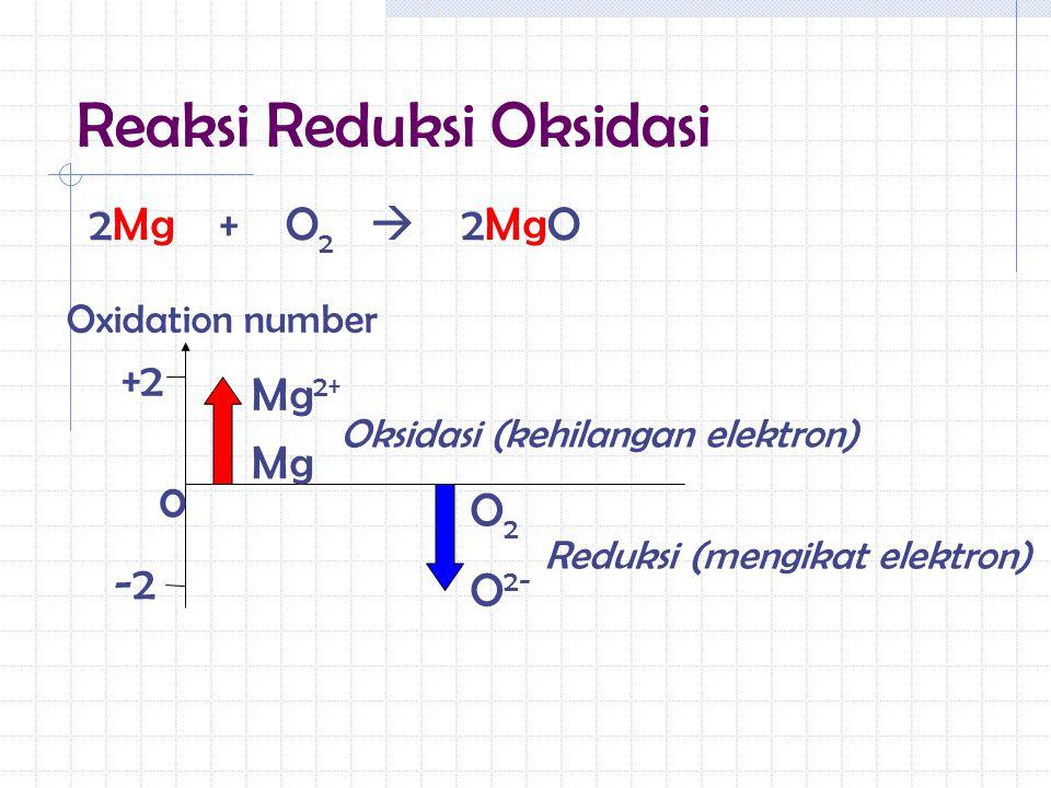 Reaksi Reduksi Oksidasi 2Mg + O 2  2MgO +2 0 Oxidation number Mg Mg 2+ O 2- O2O2 Oksidasi (kehilangan elektron) Reduksi (mengikat elektron) -2