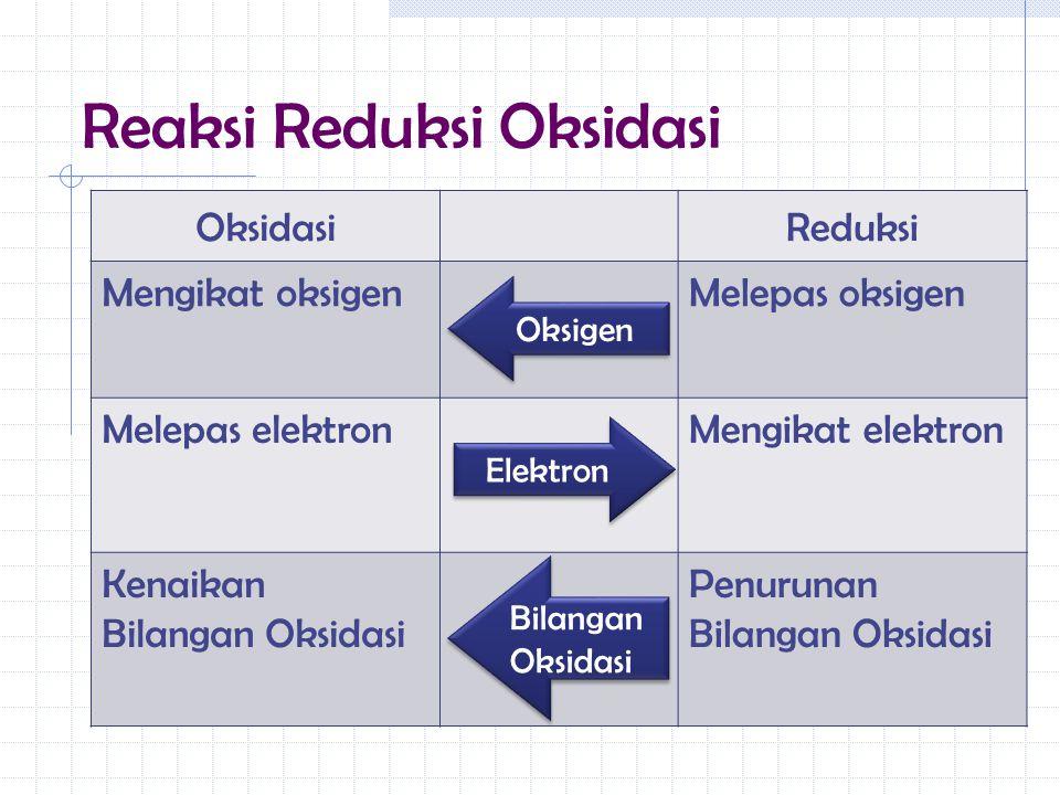 Reaksi Reduksi Oksidasi OksidasiReduksi Mengikat oksigenMelepas oksigen Melepas elektronMengikat elektron Kenaikan Bilangan Oksidasi Penurunan Bilanga