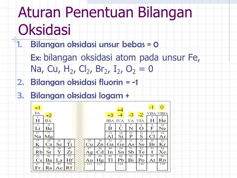 Aturan Penentuan Bilangan Oksidasi 1. Bilangan oksidasi unsur bebas = 0 Ex: bilangan oksidasi atom pada unsur Fe, Na, Cu, H 2, Cl 2, Br 2, I 2, O 2 =