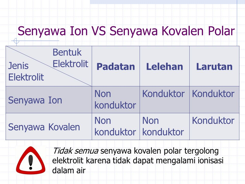 Senyawa Ion VS Senyawa Kovalen Polar PadatanLelehanLarutan Senyawa Ion Non konduktor Konduktor Senyawa Kovalen Non konduktor Non konduktor Konduktor B