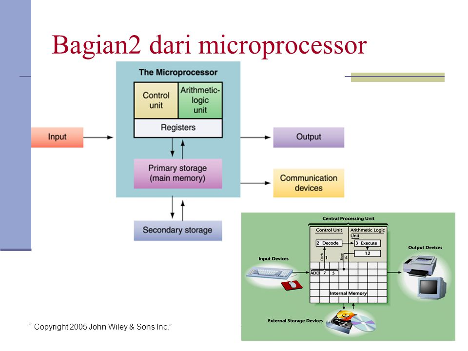 Copyright 2005 John Wiley & Sons Inc. TG 15 Bagian2 dari microprocessor