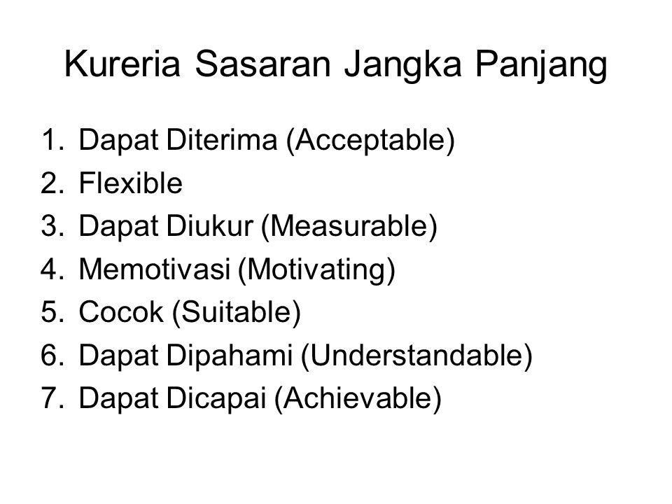 Kureria Sasaran Jangka Panjang 1.Dapat Diterima (Acceptable) 2.Flexible 3.Dapat Diukur (Measurable) 4.Memotivasi (Motivating) 5.Cocok (Suitable) 6.Dap