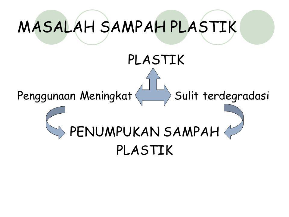 MASALAH SAMPAH PLASTIK PLASTIK Penggunaan Meningkat Sulit terdegradasi PENUMPUKAN SAMPAH PLASTIK