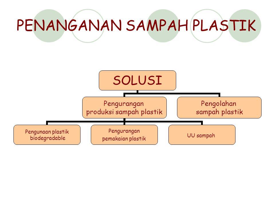 PENANGANAN SAMPAH PLASTIK SOLUSI Pengurangan produksi sampah plastik Pengunaan plastik biodegradable Pengurangan pemakaian plastik UU sampah Pengolaha