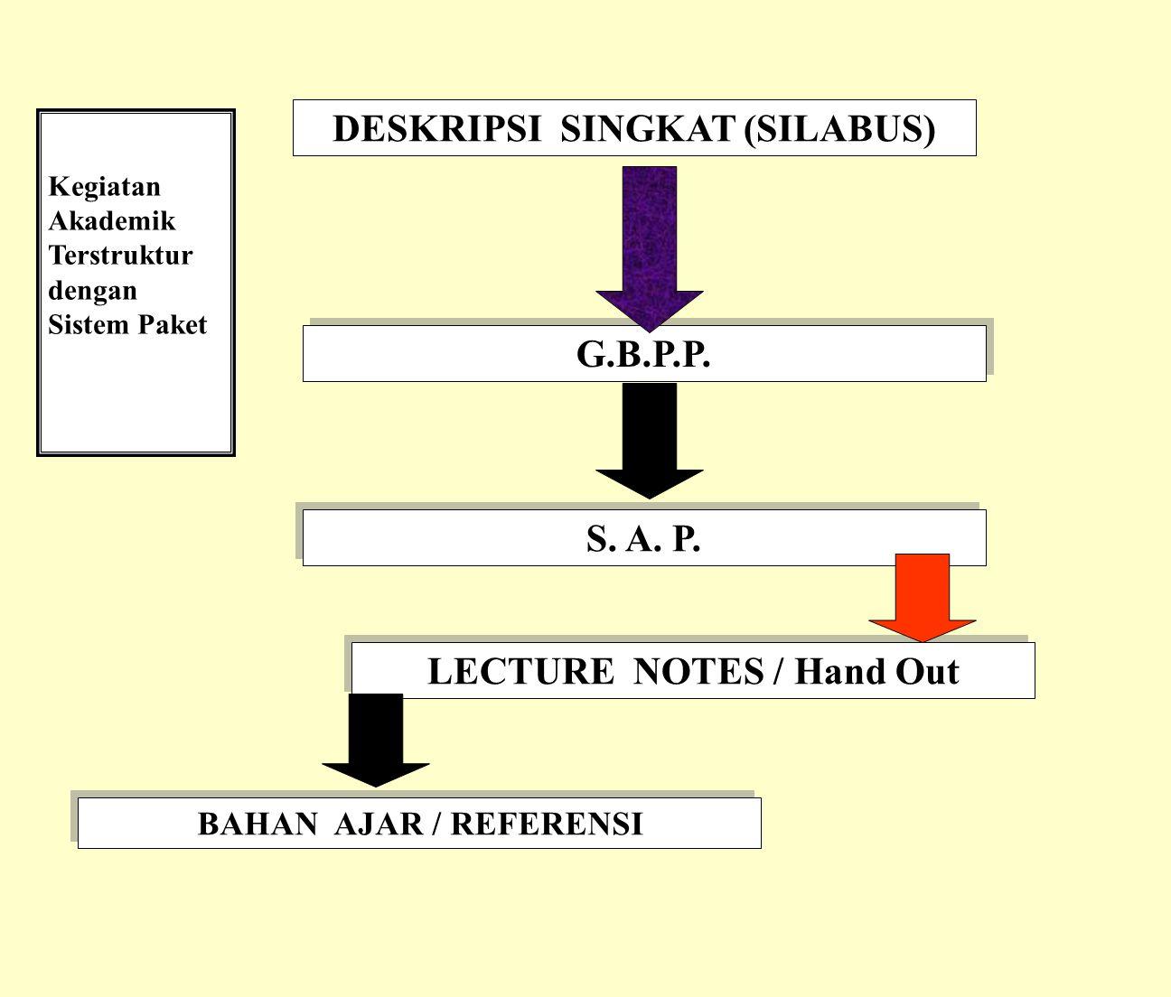 KONSTRUKSI KEGIATAN AKADEMIK TERSTRUKTUR SISTEM PAKET Langkah 1: Menentukan & Merumuskan TIU (Kompetensi umum yg akan dibelajarkan ) Langkah 2: Menent