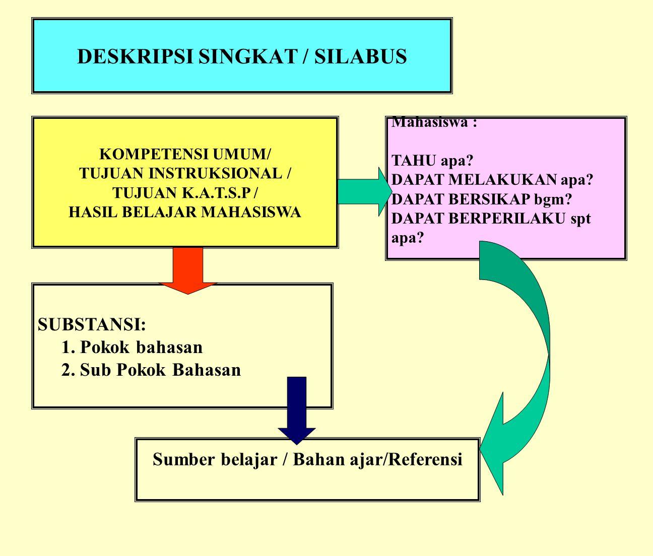 DESKRIPSI SINGKAT (SILABUS) G.B.P.P. S. A. P. LECTURE NOTES / Hand Out BAHAN AJAR / REFERENSI Kegiatan Akademik Terstruktur dengan Sistem Paket