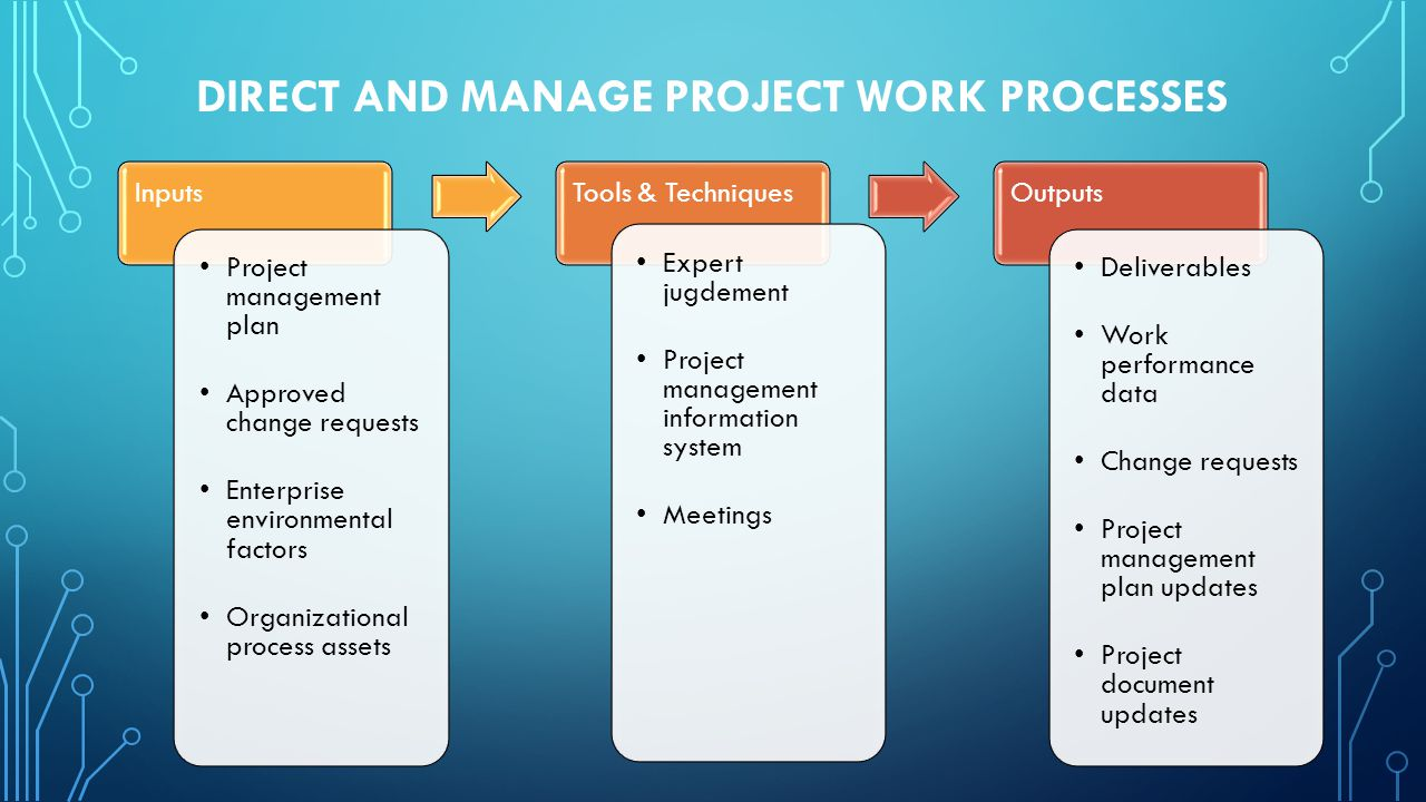 DIRECT AND MANAGE PROJECT WORK PROCESSES Inputs Project management plan Approved change requests Enterprise environmental factors Organizational proce