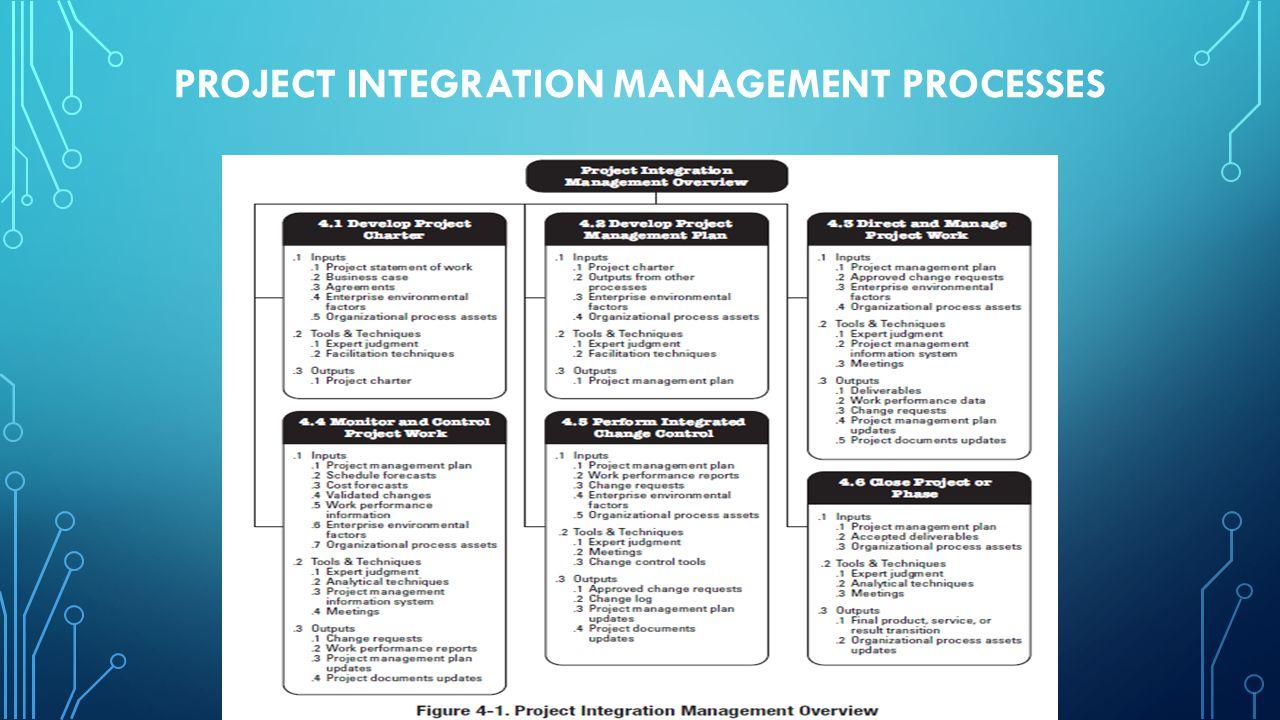 4.1.1.5 ORGANIZATIONAL PROCESS ASSETS Organizational process assets adalah rencana, proses, kebijakan, prosedur, dan basis pengetahuan khusus untuk dan digunakan oleh organisasi yang melaksanakan proyek.