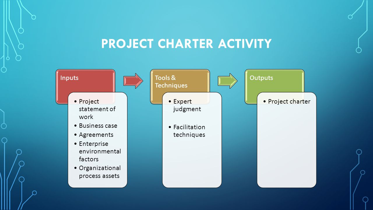 PROJECT CHARTER ACTIVITY Inputs Project statement of work Business case Agreements Enterprise environmental factors Organizational process assets Tool