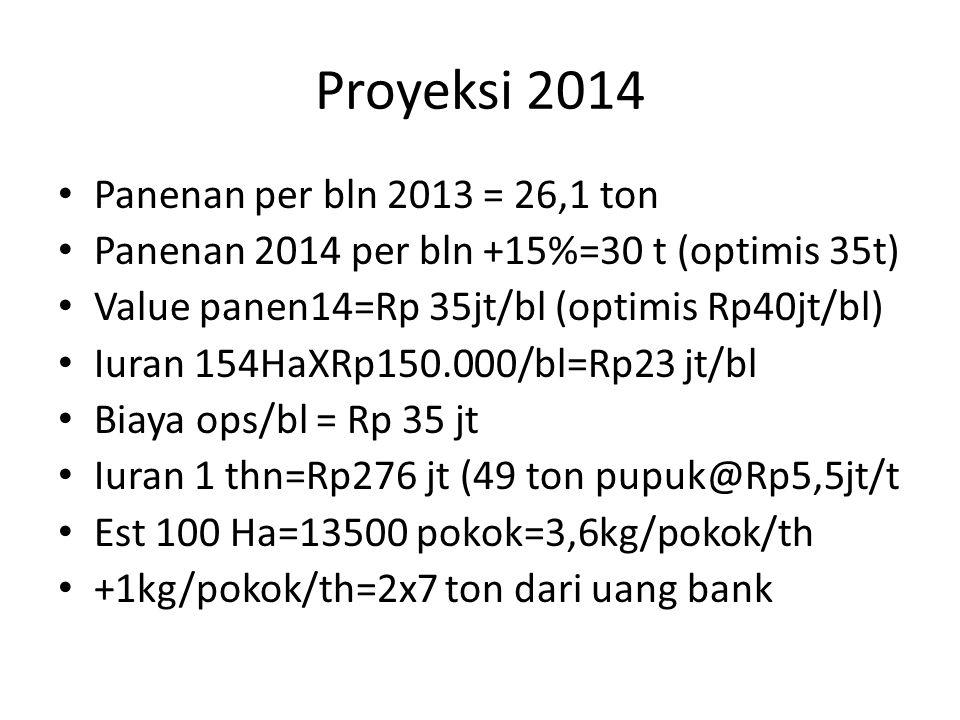 Proyeksi 2014 Panenan per bln 2013 = 26,1 ton Panenan 2014 per bln +15%=30 t (optimis 35t) Value panen14=Rp 35jt/bl (optimis Rp40jt/bl) Iuran 154HaXRp150.000/bl=Rp23 jt/bl Biaya ops/bl = Rp 35 jt Iuran 1 thn=Rp276 jt (49 ton pupuk@Rp5,5jt/t Est 100 Ha=13500 pokok=3,6kg/pokok/th +1kg/pokok/th=2x7 ton dari uang bank