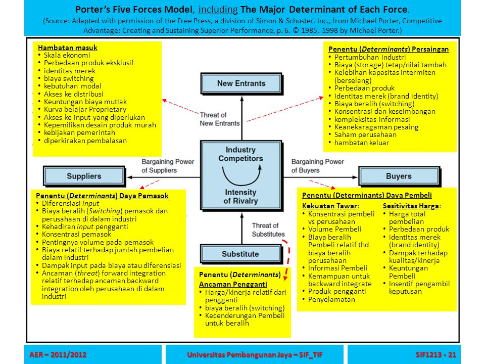 Porter's Five Forces Model, including The Major Determinant of Each Force. (Source: Adapted with permission of the Free Press, a division of Simon & S