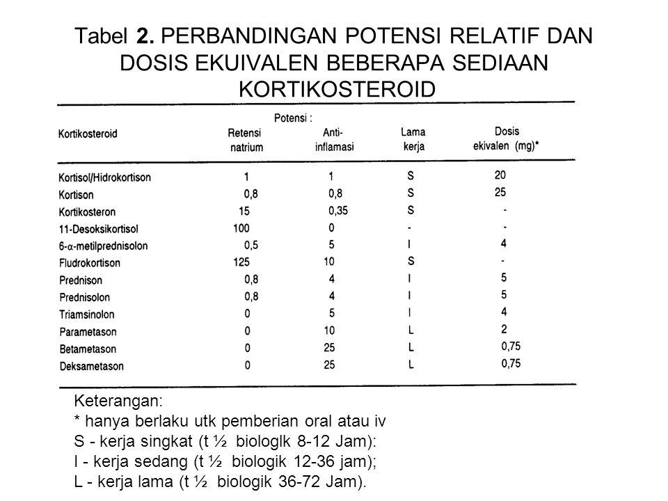 Tabel 2. PERBANDINGAN POTENSI RELATIF DAN DOSIS EKUIVALEN BEBERAPA SEDIAAN KORTIKOSTEROID Keterangan: * hanya berlaku utk pemberian oral atau iv S - k