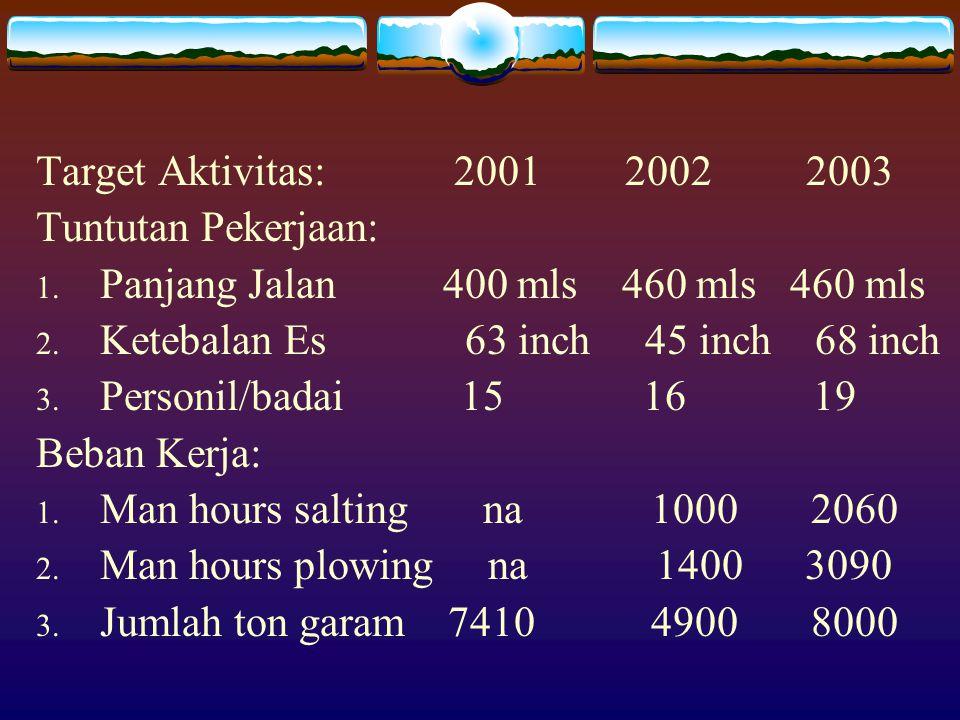 Produktivitas: 2001 2002 2003 1.Biaya/miles 962 874 765 2.