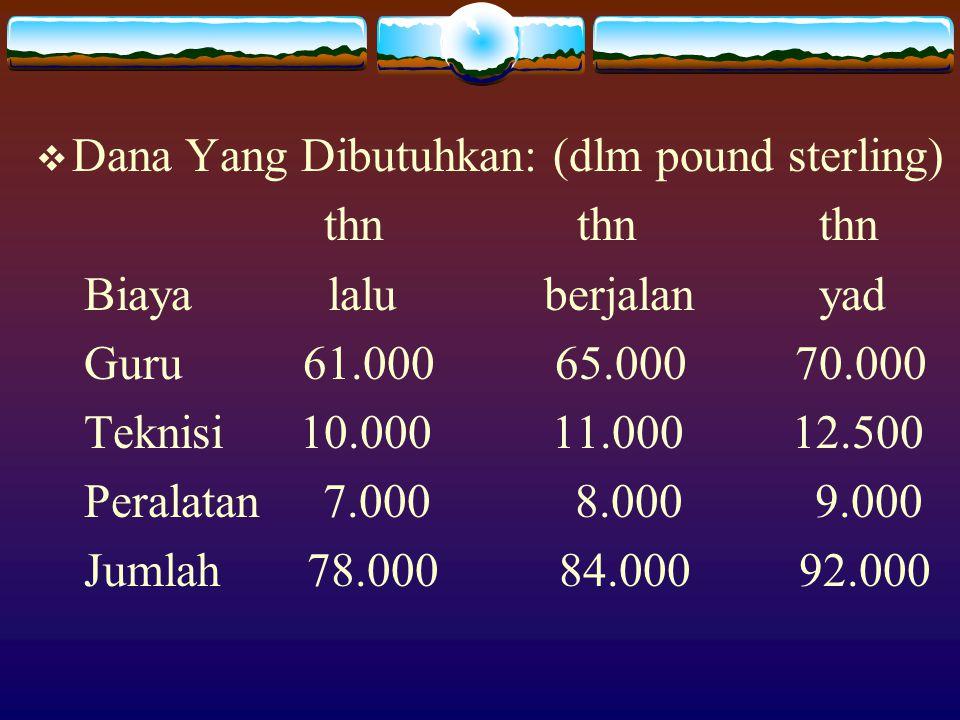  Dana Yang Dibutuhkan: (dlm pound sterling) thn thn thn Biaya lalu berjalan yad Guru 61.000 65.000 70.000 Teknisi 10.000 11.000 12.500 Peralatan 7.000 8.000 9.000 Jumlah 78.000 84.000 92.000