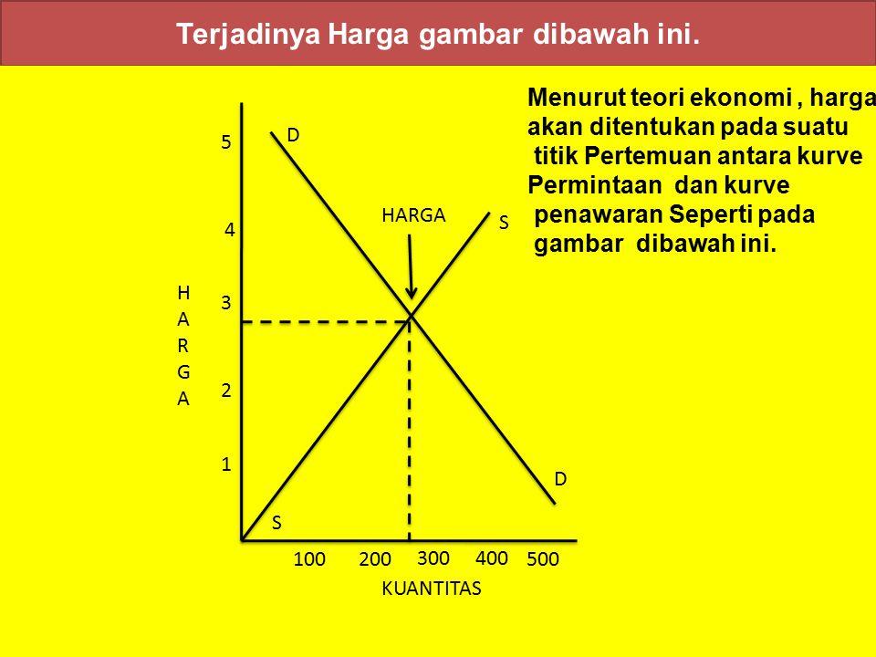 Kurve permintaan dan penawaran gambar di bawah ini : a) b) S D 5 4 3 2 1 400 200300100 __ _ HARGAHARGA + + + Kuantitas D - Permintaan 100200300400 HAR