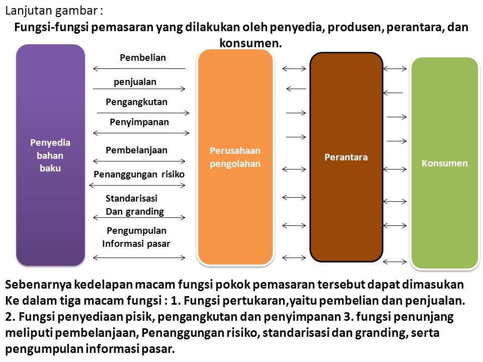 Lanjutan : 5.Pembelanjaan (adalah fungsi mendapatkan modal dari sumber ekstern guna menyelenggarakan kegiatan kegiatan pemasaran) 6.Penanggungan risik