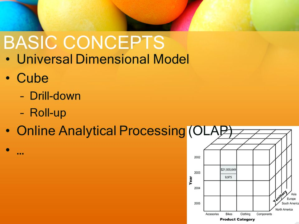 BASIC CONCEPTS Universal Dimensional Model Cube –Drill-down –Roll-up Online Analytical Processing (OLAP) …