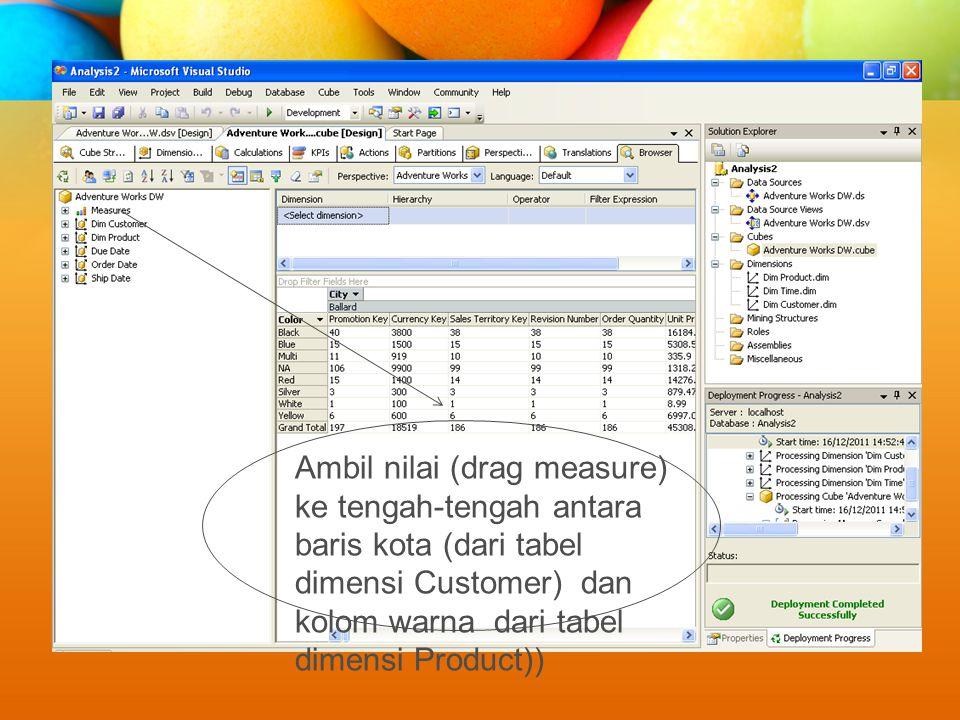 Ambil nilai (drag measure) ke tengah-tengah antara baris kota (dari tabel dimensi Customer) dan kolom warna dari tabel dimensi Product))