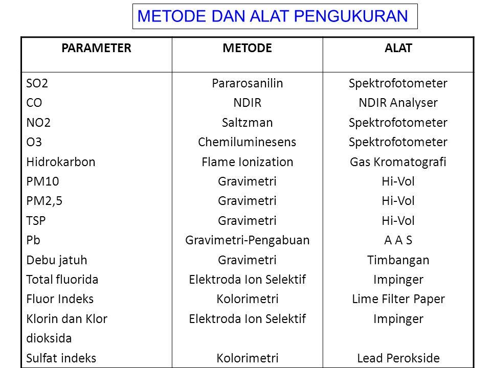 PARAMETERMETODEALAT SO2 CO NO2 O3 Hidrokarbon PM10 PM2,5 TSP Pb Debu jatuh Total fluorida Fluor Indeks Klorin dan Klor dioksida Sulfat indeks Pararosa
