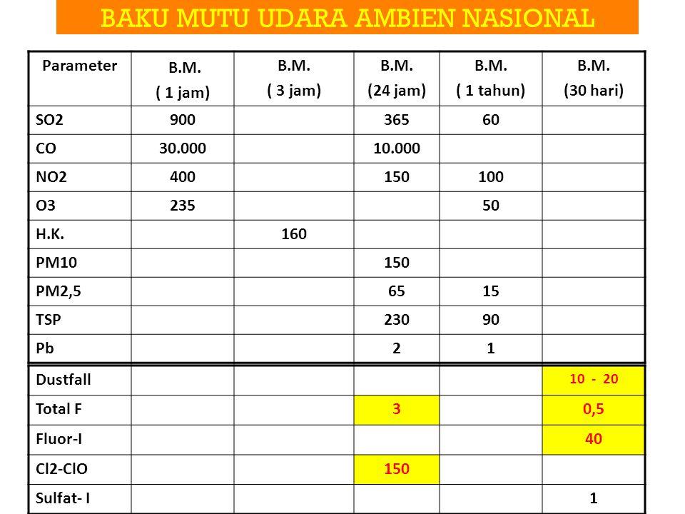 BAKU MUTU UDARA AMBIEN NASIONAL Parameter B.M. ( 1 jam) B.M. ( 3 jam) B.M. (24 jam) B.M. ( 1 tahun) B.M. (30 hari) SO290036560 CO30.00010.000 NO240015