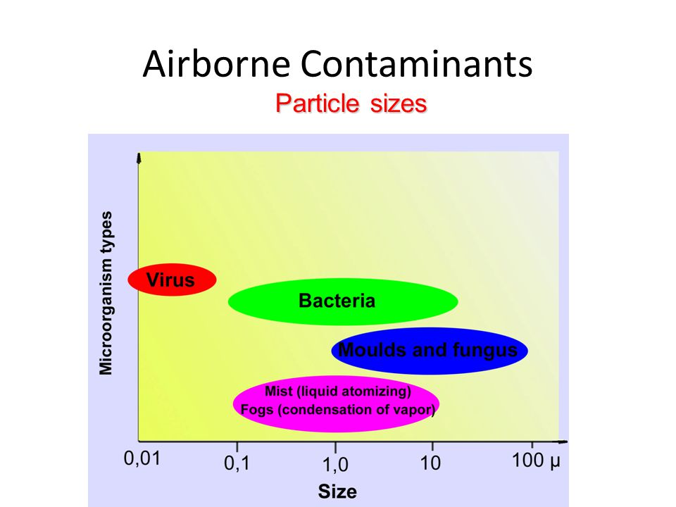 Particle sizes Airborne Contaminants