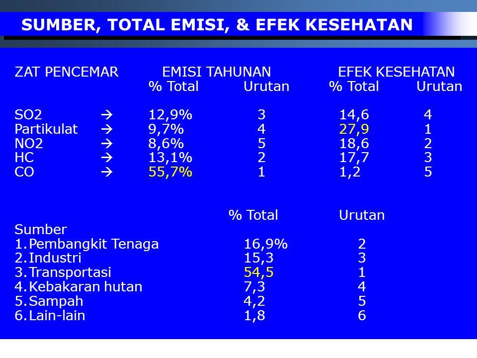 ZAT PENCEMAR EMISI TAHUNAN EFEK KESEHATAN % Total Urutan SO2  12,9% 314,6 4 Partikulat  9,7% 427,9 1 NO2  8,6% 518,6 2 HC  13,1% 217,7 3 CO  55,7
