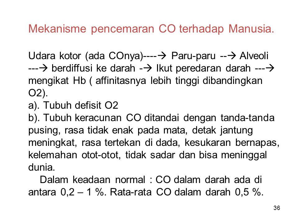 36 Mekanisme pencemaran CO terhadap Manusia. Udara kotor (ada COnya)----  Paru-paru --  Alveoli ---  berdiffusi ke darah -  Ikut peredaran darah -