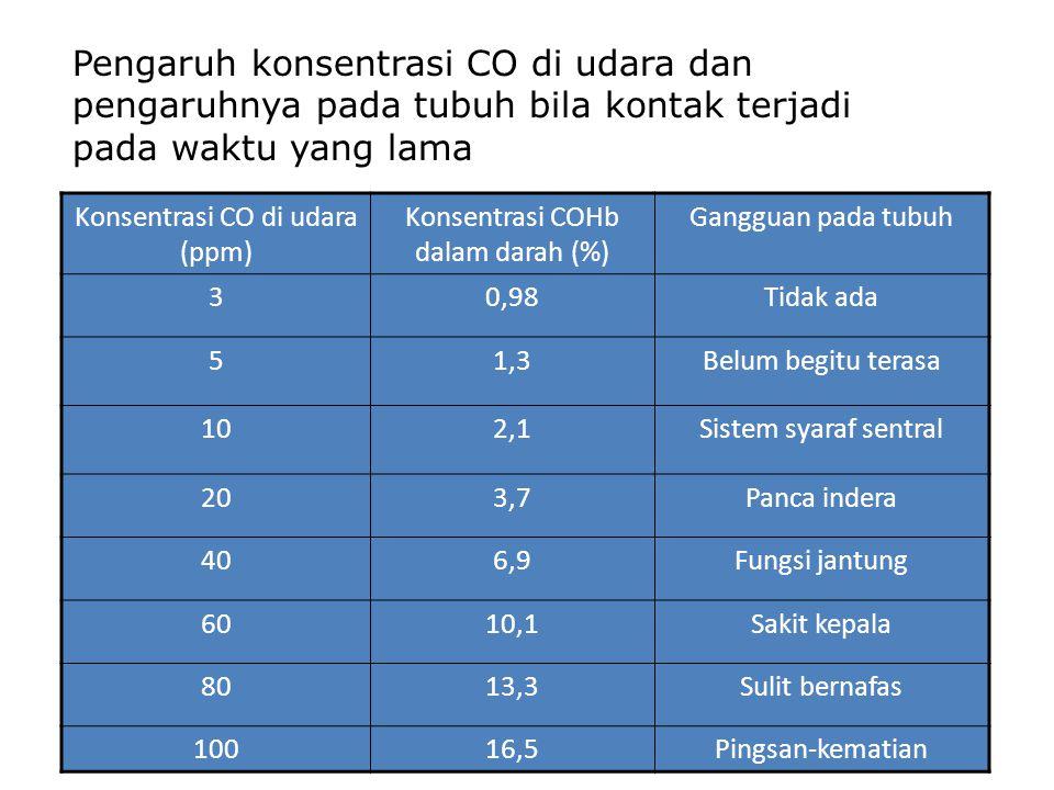 Konsentrasi CO di udara (ppm) Konsentrasi COHb dalam darah (%) Gangguan pada tubuh 30,98Tidak ada 51,3Belum begitu terasa 102,1Sistem syaraf sentral 2