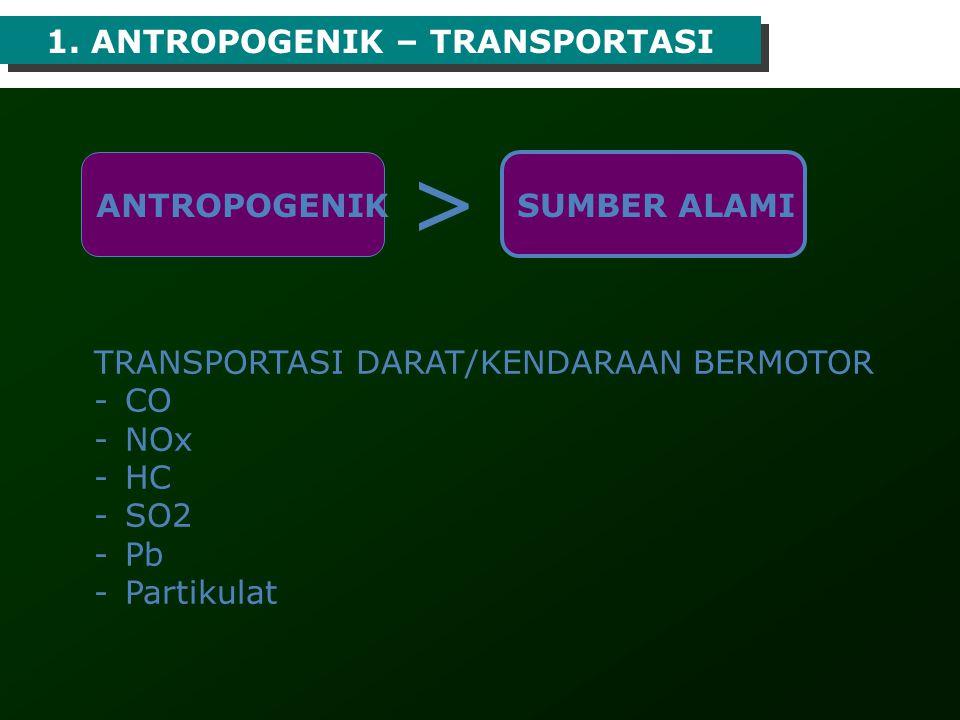 1. ANTROPOGENIK – TRANSPORTASI TRANSPORTASI DARAT/KENDARAAN BERMOTOR -CO -NOx -HC -SO2 -Pb -Partikulat ANTROPOGENIK SUMBER ALAMI >