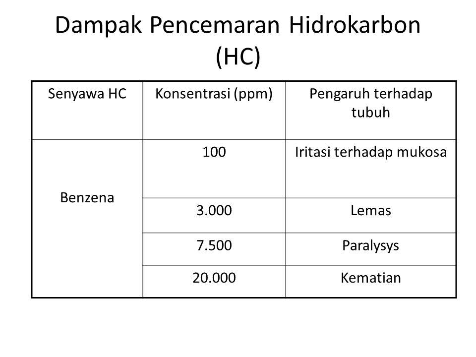 Dampak Pencemaran Hidrokarbon (HC) Senyawa HCKonsentrasi (ppm)Pengaruh terhadap tubuh Benzena 100Iritasi terhadap mukosa 3.000Lemas 7.500Paralysys 20.
