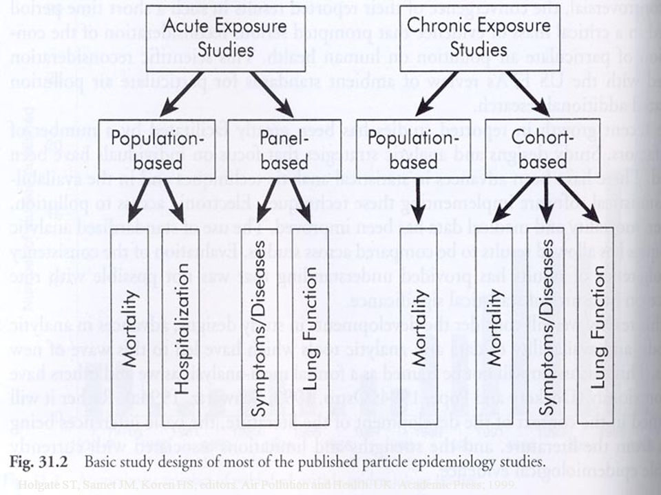 53 Holgate ST, Samet JM, Koren HS, editors. Air Pollution and Health. UK: Academic Press; 1999.