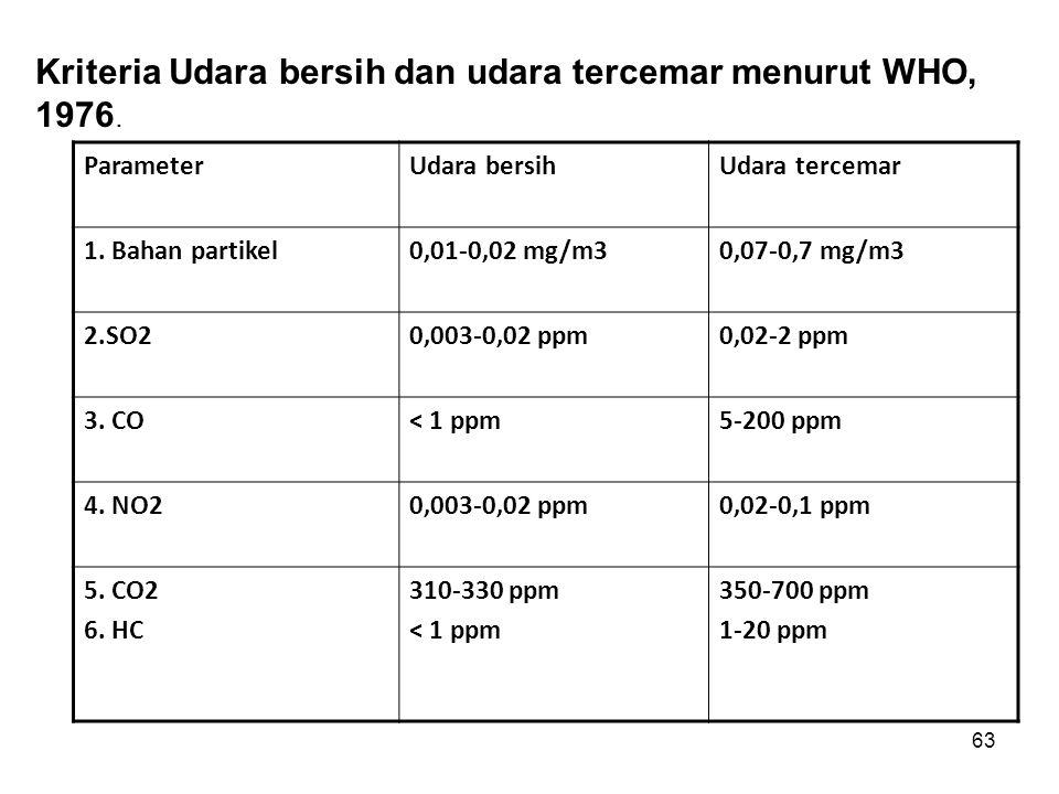 63 ParameterUdara bersihUdara tercemar 1. Bahan partikel0,01-0,02 mg/m30,07-0,7 mg/m3 2.SO20,003-0,02 ppm0,02-2 ppm 3. CO< 1 ppm5-200 ppm 4. NO20,003-