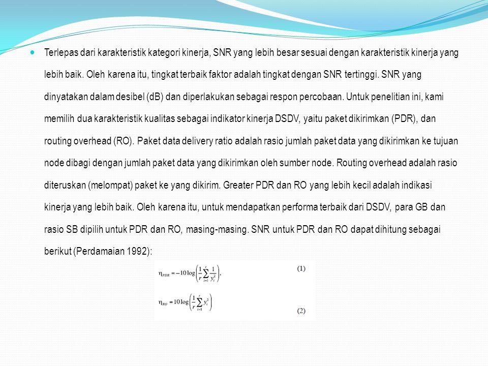Terlepas dari karakteristik kategori kinerja, SNR yang lebih besar sesuai dengan karakteristik kinerja yang lebih baik. Oleh karena itu, tingkat terba