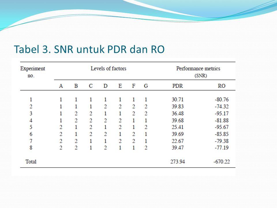 Tabel 3. SNR untuk PDR dan RO