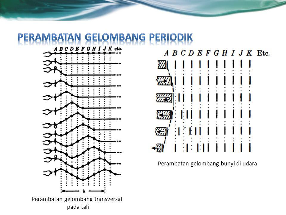 Perambatan gelombang transversal pada tali Perambatan gelombang bunyi di udara