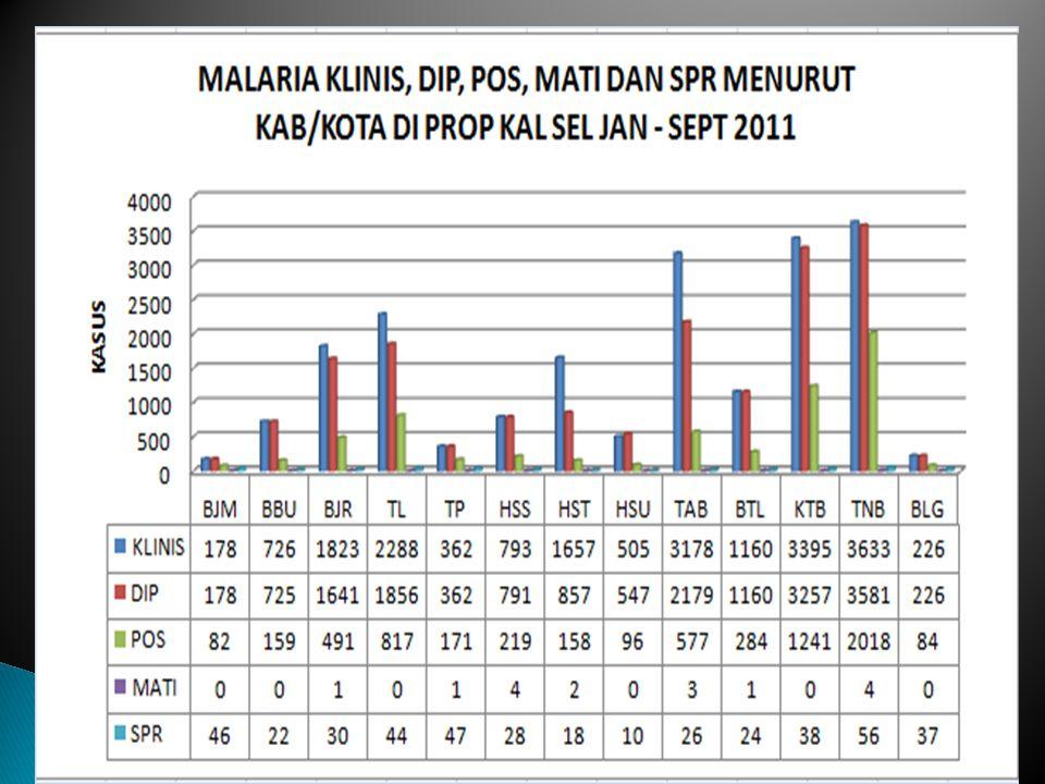 SASARAN WILAYAH ELIMINASI YANG DILAKSANAKAN SECARA BERTAHAP 1.Pembebasan Kep. Seribu DKI, Pulau Bali, Pulau Batam: 2010 2. Pembebasan Pulau Jawa, Prop