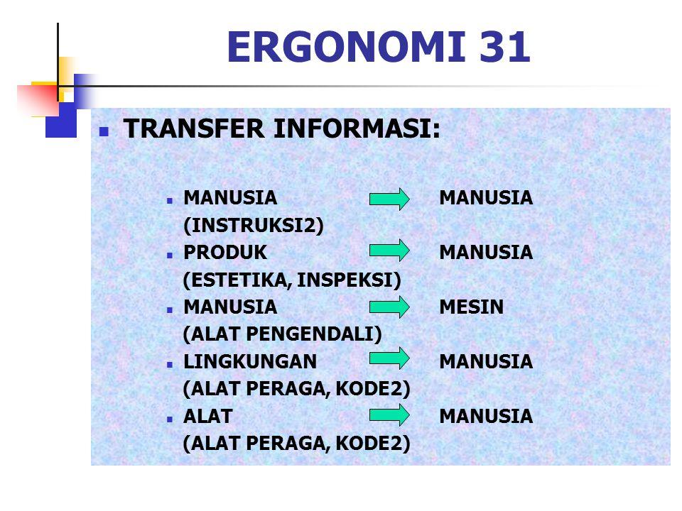 ERGONOMI 31 TRANSFER INFORMASI: MANUSIAMANUSIA (INSTRUKSI2) PRODUKMANUSIA (ESTETIKA, INSPEKSI) MANUSIAMESIN (ALAT PENGENDALI) LINGKUNGANMANUSIA (ALAT
