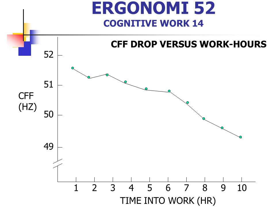 ERGONOMI 52 COGNITIVE WORK 14 12345678910 49 50 51 52 CFF (HZ) TIME INTO WORK (HR) CFF DROP VERSUS WORK-HOURS