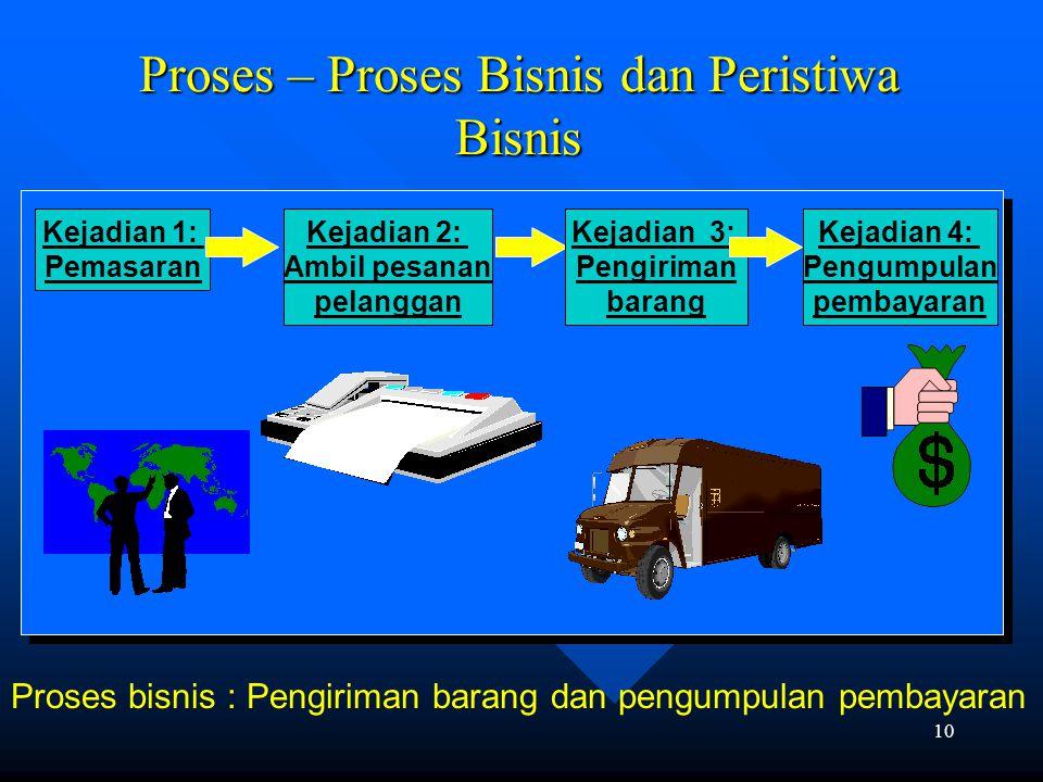 """9 Peristiwa Proses Bisnis - Business Process Events Suatu proses bisnis adalah """"satu rangkaian aktivitas yang diharapakan untuk memenuhi tujuan strate"""