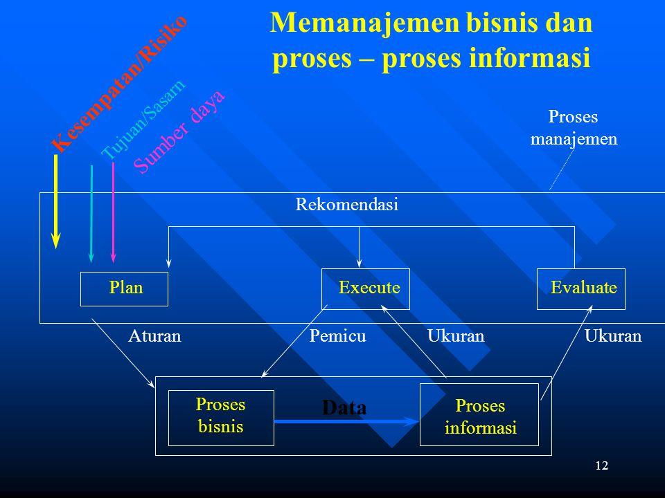 11 Gambar 2-3 Aktivitas Proses Bisnis (Events) Aktivitas Manajemen / keputusan Aktivitas operasional Aktivitas informasi Menegaskan dan Sering pemicu