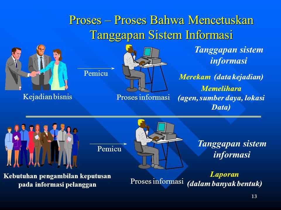 12 Rekomendasi PlanExecuteEvaluate Proses manajemen Proses bisnis Proses informasi Data Memanajemen bisnis dan proses – proses informasi Aturan Pemicu