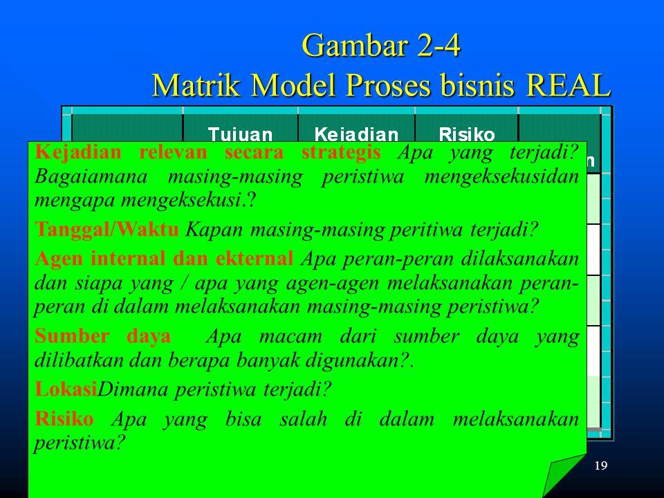 18 Mengembangan Suatu Model Proses Bisnis REAL Modeling proses bisnis REAL adalah suatu metode formal untuk mengidentifikasi dan menggambarkan karakteristik yang penting bahwa secara bersama menguraikan proses bisnis dan kejadian.