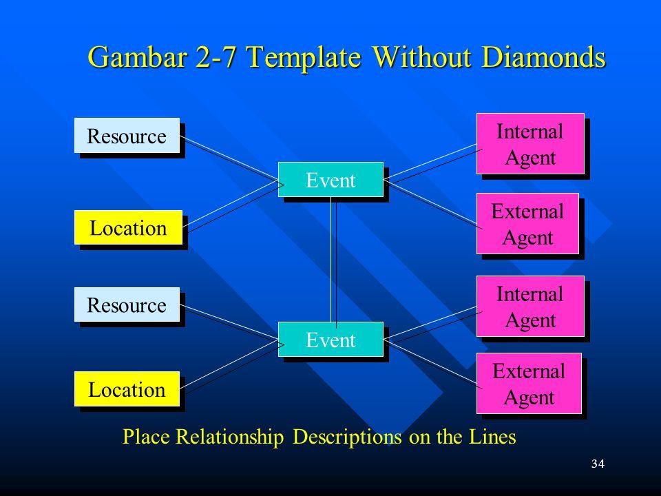 33 Langkah 5: Identifikasi dan Dukumentasi Hubungan Langsung Antara Sumber daya, Kejadian, Agen, dan Lokasi Mengambarkan satu bari dari masing-masing peristiwa untuk masisng-masing sumber daya, agen internal, agen eksternal, anddan lokasi berhubungan dengan peristiwa tersebut.